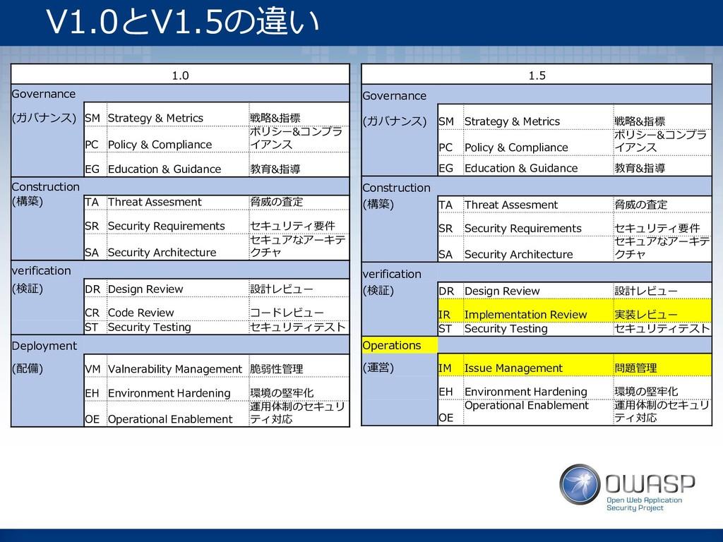V1.0とV1.5の違い 1.0 Governance (ガバナンス) SM Strategy...