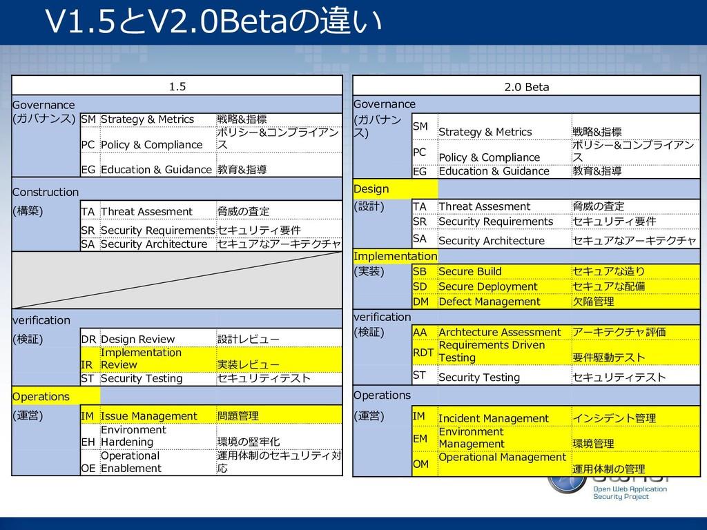 V1.5とV2.0Betaの違い 1.5 Governance (ガバナンス) SM Stra...