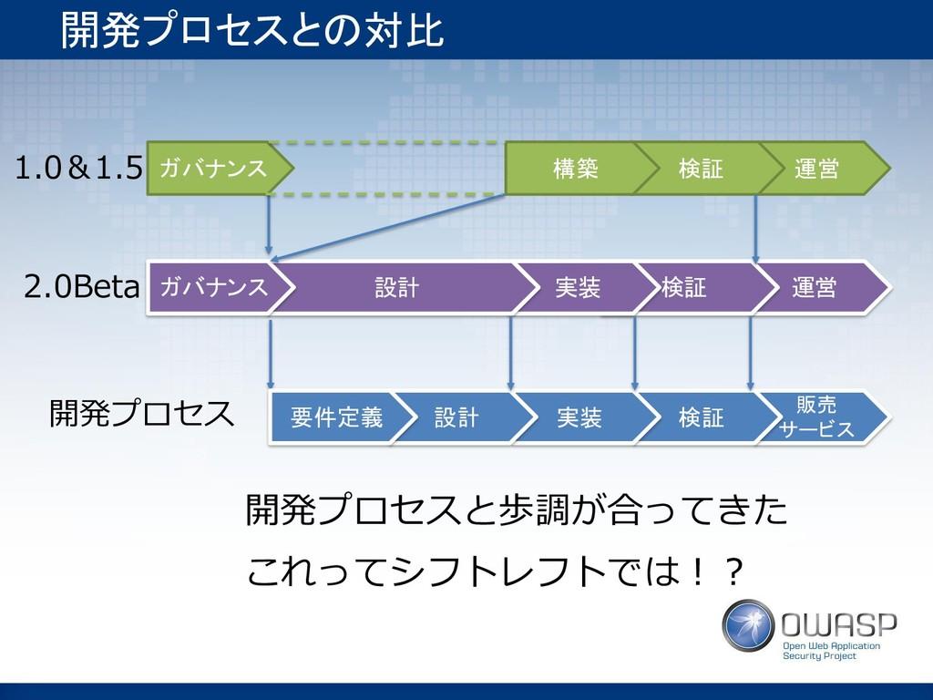 販売 サービス 検証 実装 設計 運営 検証 実装 運営 検証 構築 開発プロセスとの対比 ガ...