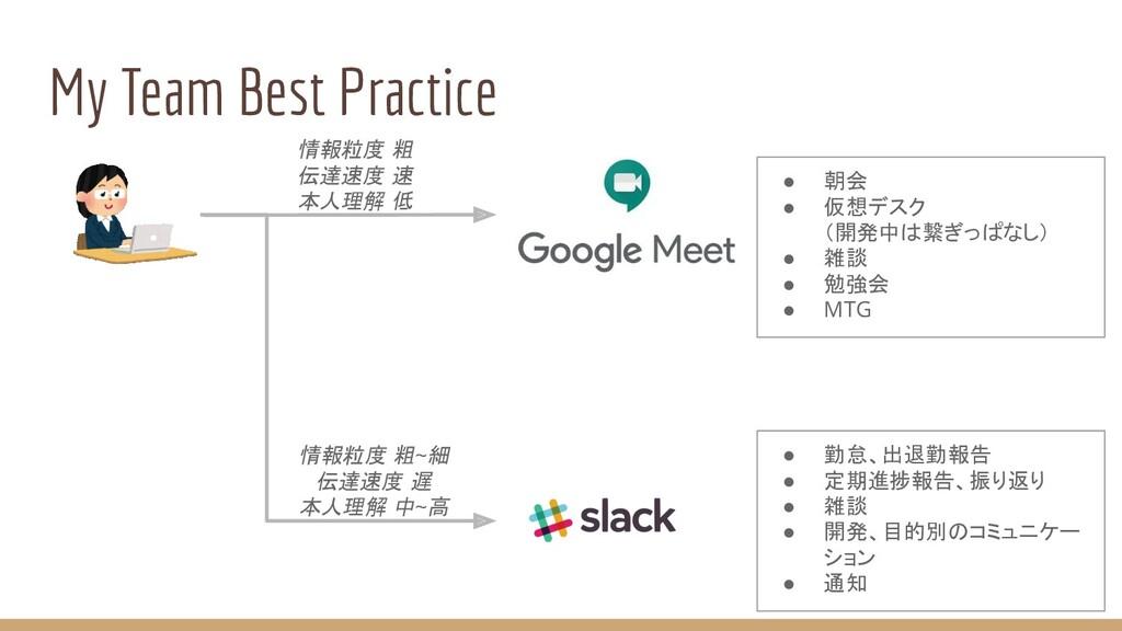 My Team Best Practice 情報粒度 粗 伝達速度 速 本人理解 低 情報粒度...
