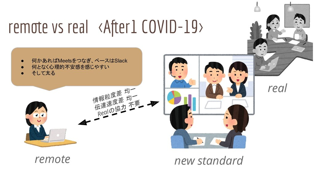 remote vs real <After1 COVID-19> remote real ● ...