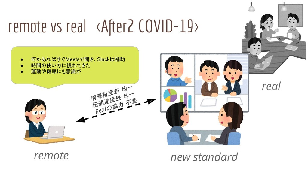 remote vs real <After2 COVID-19> remote real ● ...