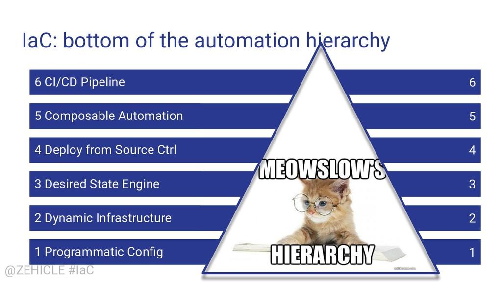 @ZEHICLE #IaC IaC: bottom of the automation hie...