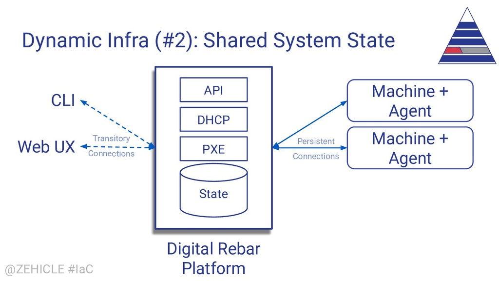@ZEHICLE #IaC Dynamic Infra (#2): Shared System...