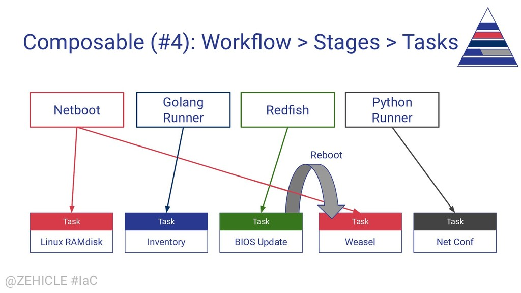 @ZEHICLE #IaC Composable (#4): Workflow > Stages...