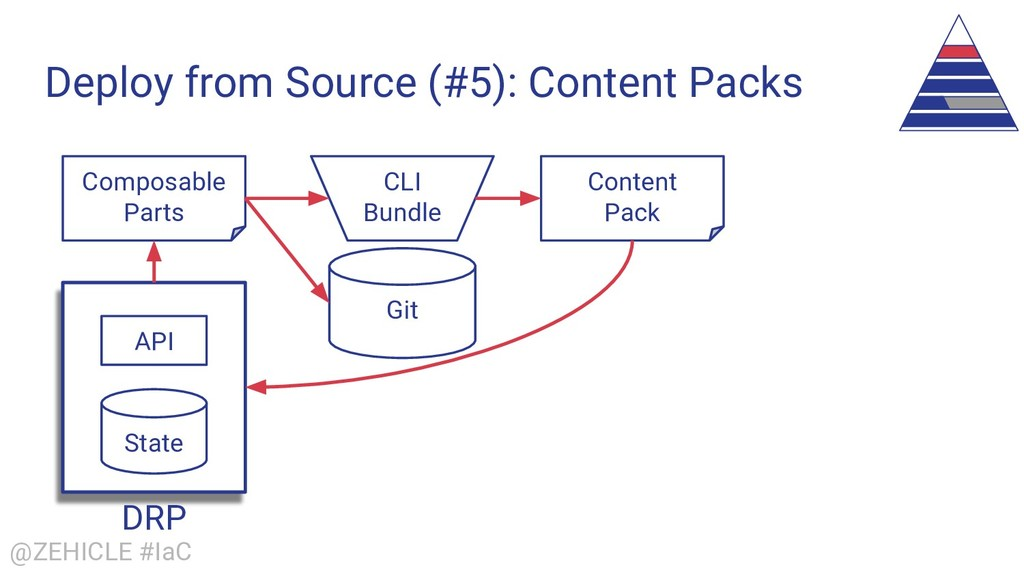 @ZEHICLE #IaC Deploy from Source (#5): Content ...