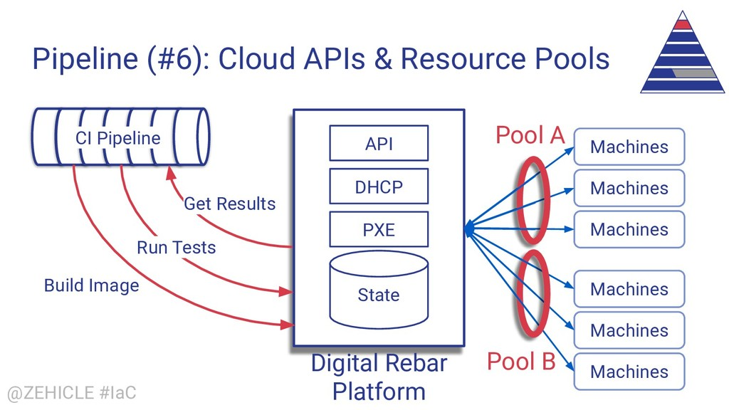 @ZEHICLE #IaC Pipeline (#6): Cloud APIs & Resou...