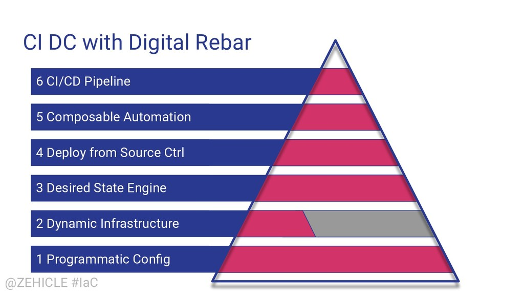 @ZEHICLE #IaC CI DC with Digital Rebar 1 Progra...
