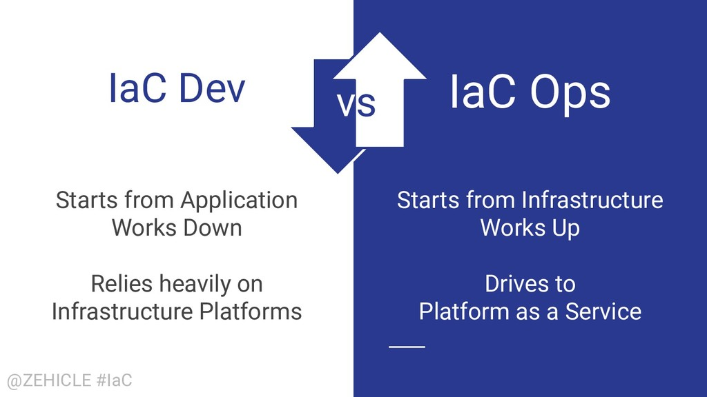 @ZEHICLE #IaC IaC Dev Starts from Application W...