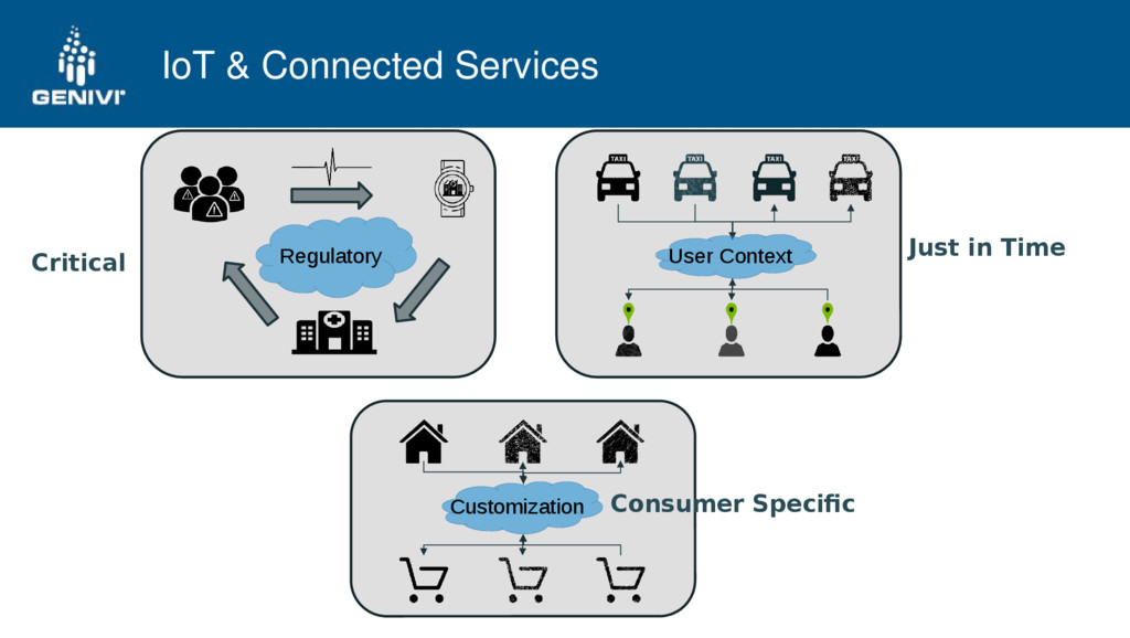 IoT & Connected Services Critical Consumer Spec...