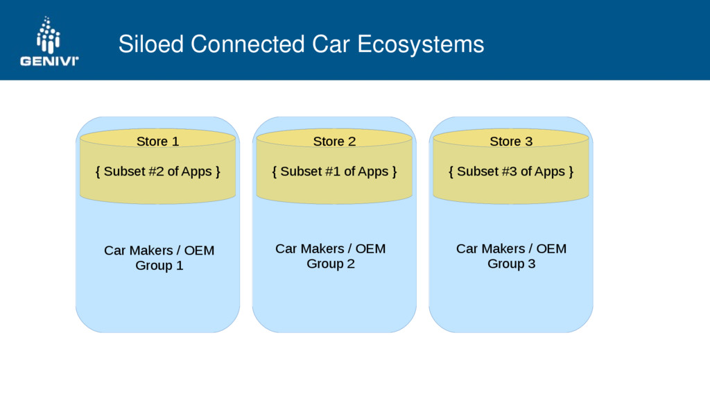 Siloed Connected Car Ecosystems Store 1 { Subse...