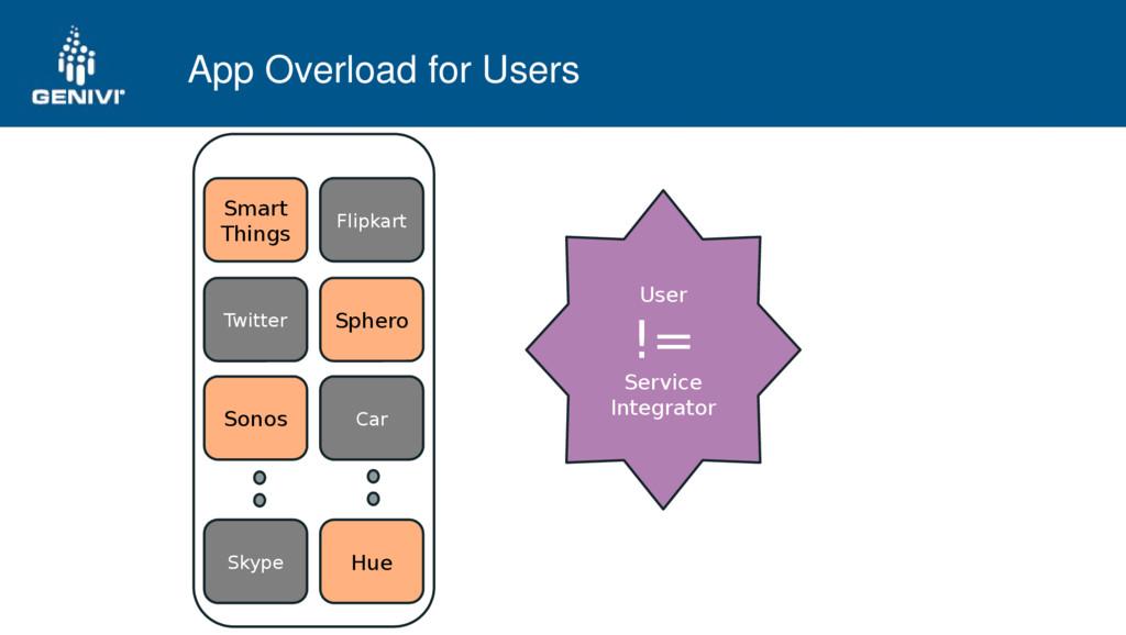 App Overload for Users Smart Things Flipkart So...