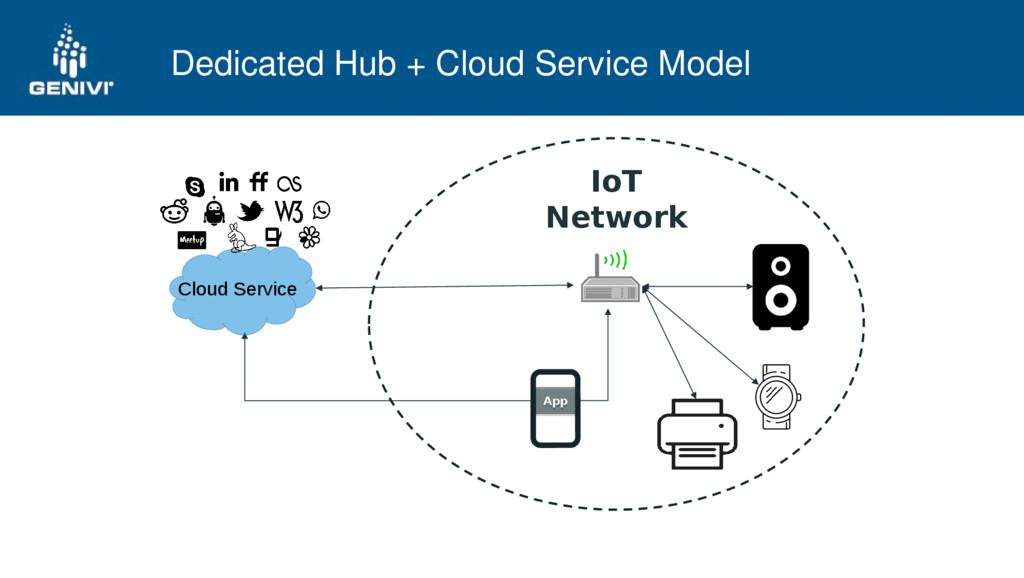 Dedicated Hub + Cloud Service Model IoT Network...