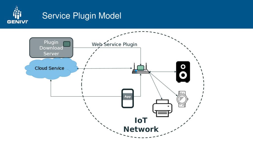Service Plugin Model Web Service Plugin Plugin ...