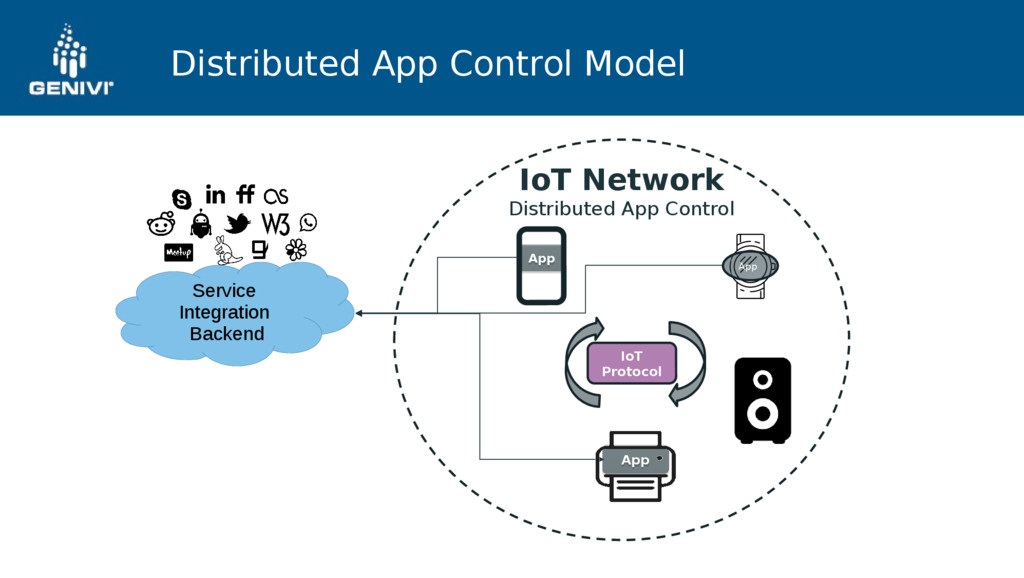 Distributed App Control Model IoT Network Distr...