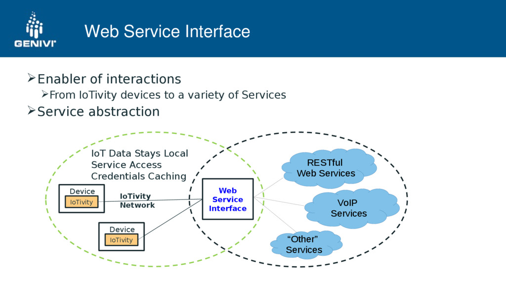 Web Service Interface Enabler of interactions ...