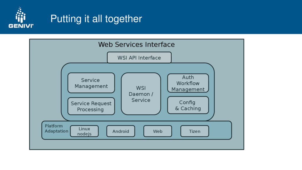 Putting it all together Web Services Interface ...
