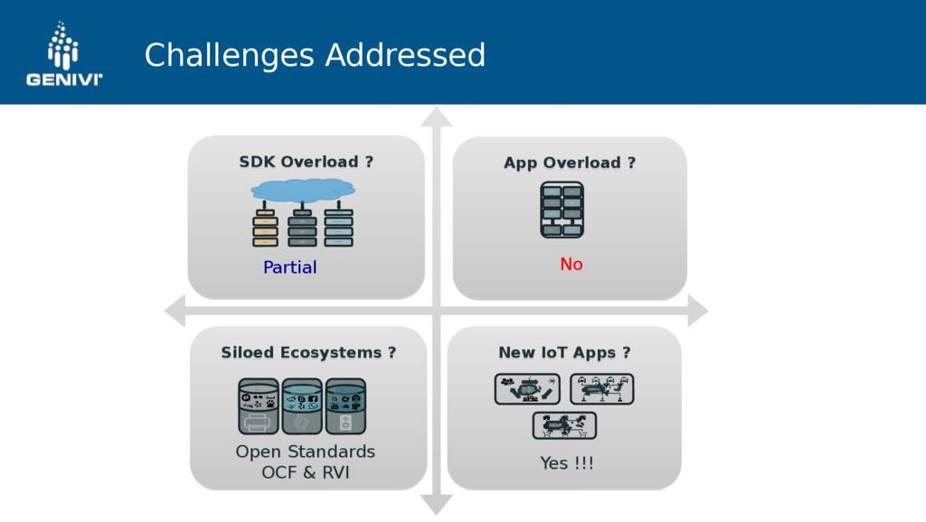 Challenges Addressed App Overload ? App Overloa...