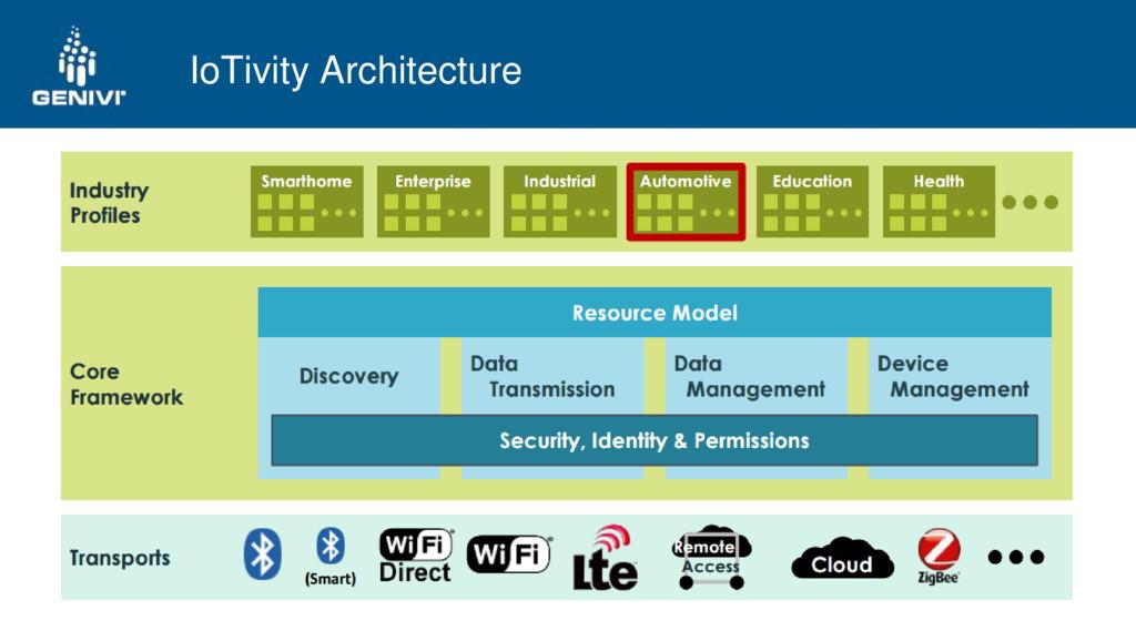 IoTivity Architecture