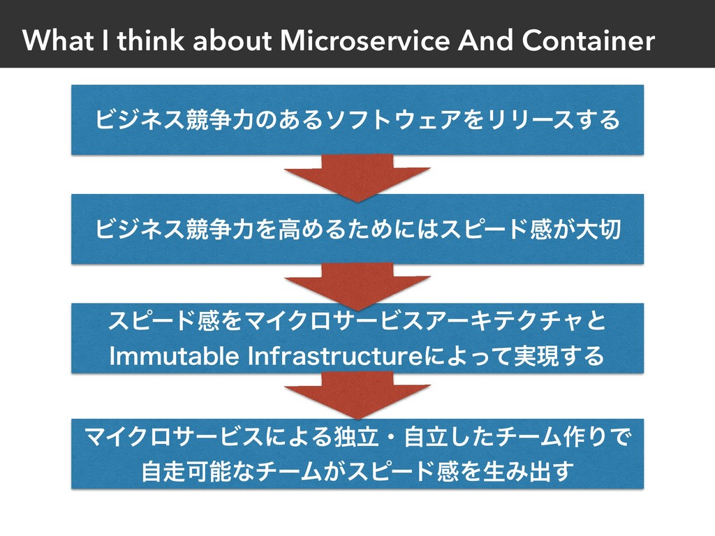 What I think about Microservice And Container Ϗ...