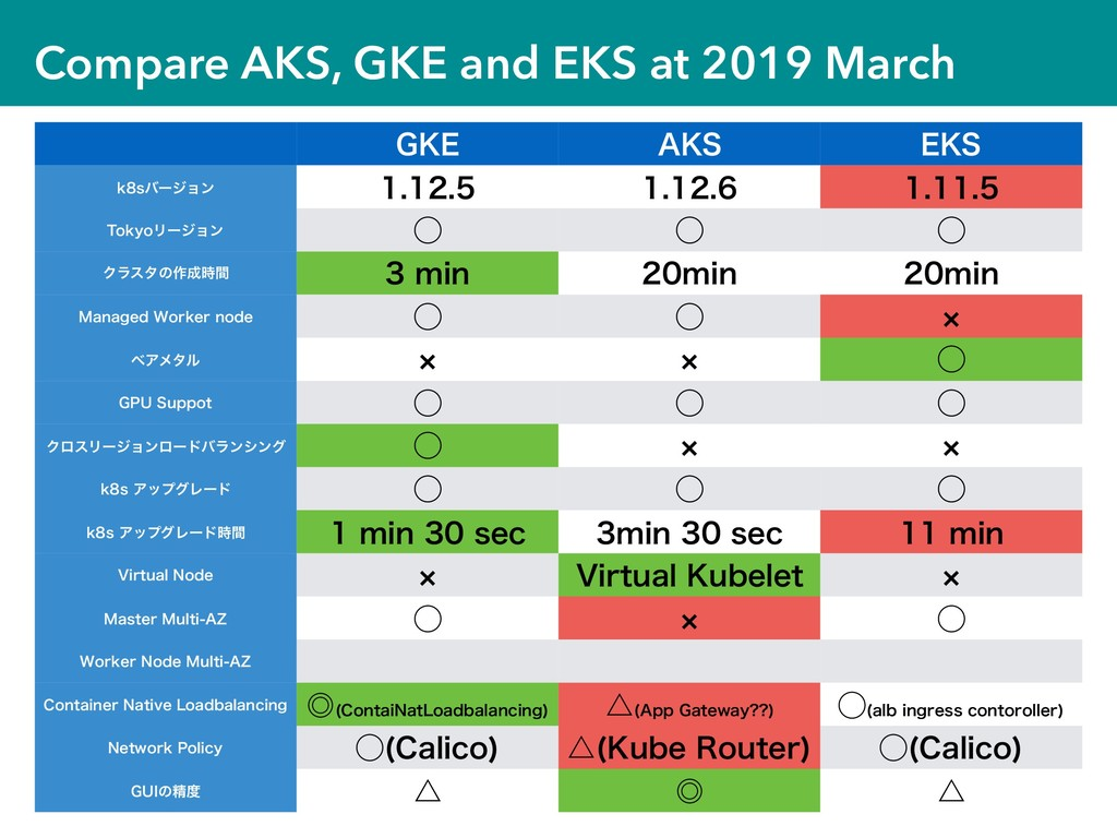 "Compare AKS, GKE and EKS at 2019 March (,& "",4 ..."