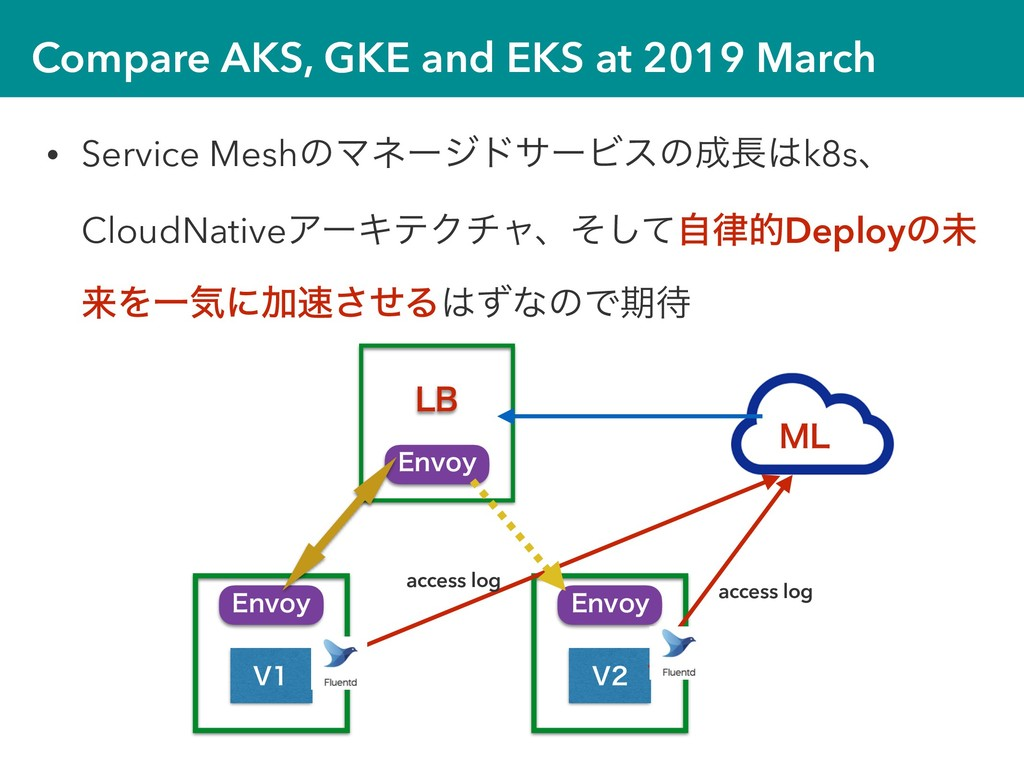 Compare AKS, GKE and EKS at 2019 March • Servic...