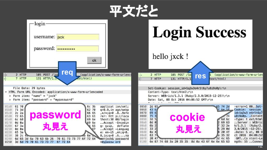 12 req res password 丸見え cookie 丸見え 平文だと