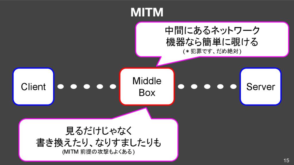 15 MITM Client Server Middle Box 中間にあるネットワーク 機器...