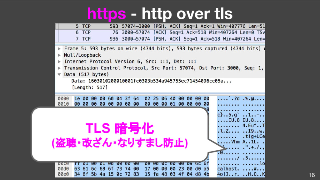 16 TLS 暗号化 (盗聴・改ざん・なりすまし防止) https - http over t...