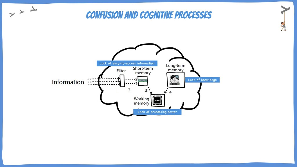 confusion and cognitive processes Lack of knowl...