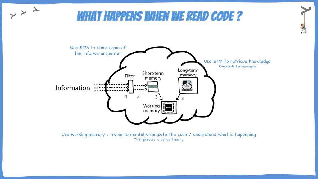 What happens when we read code ? Use STM to ret...