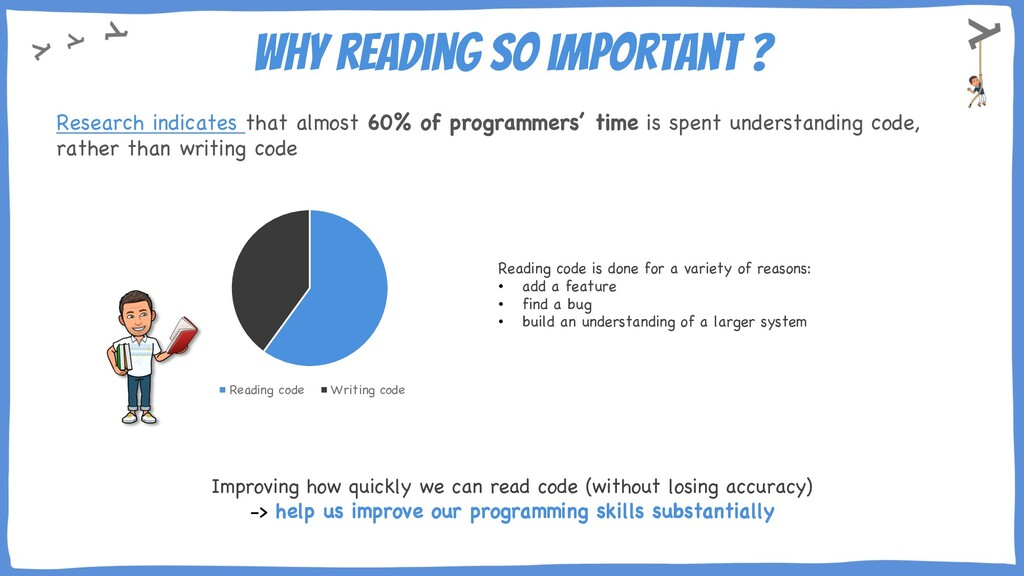 Why reading so important ? Research indicates t...