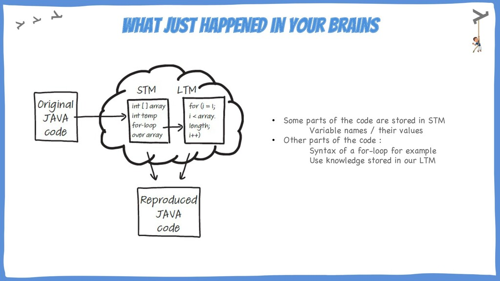What just happened in your brains • Some parts ...