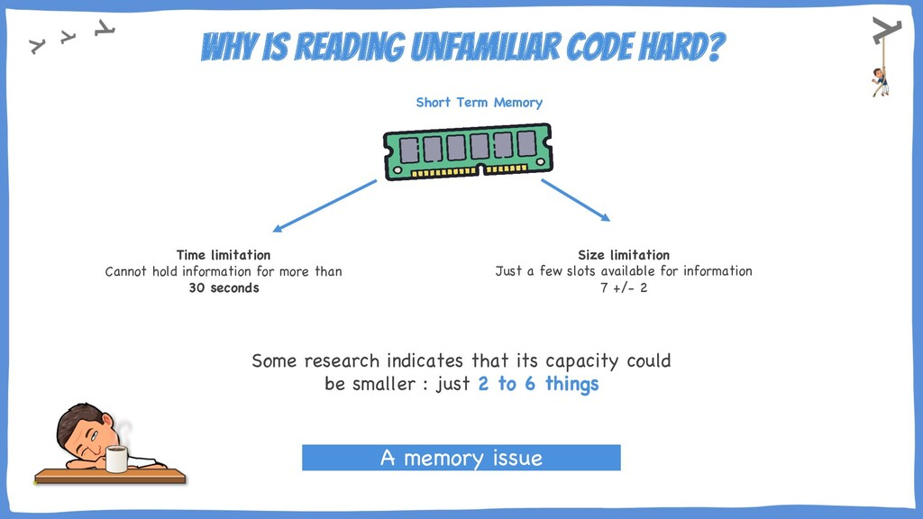 Why is reading unfamiliar code hard? Time limit...