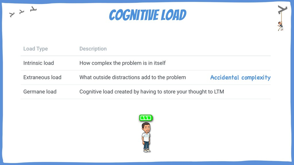 Cognitive load Accidental complexity