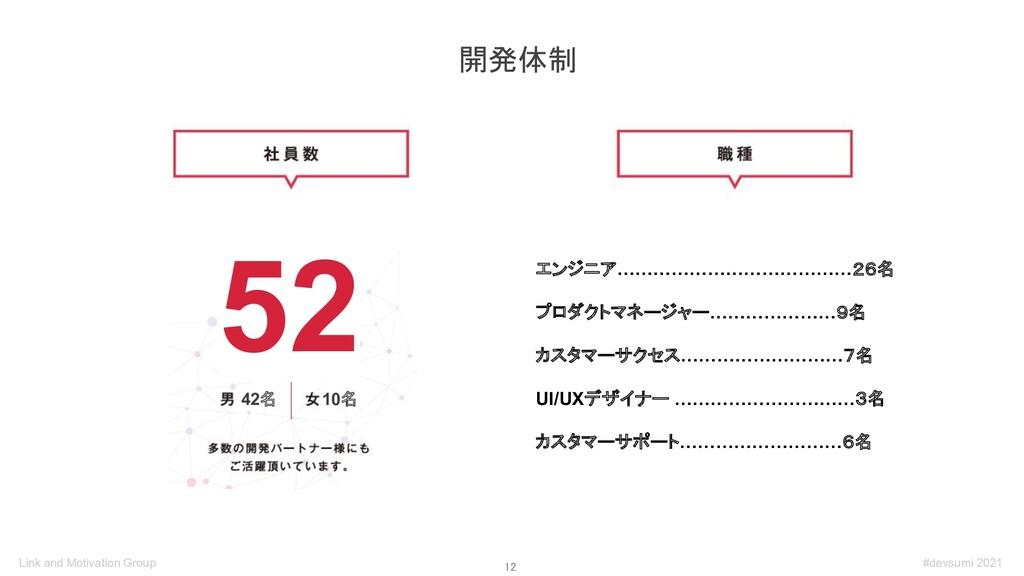 12 開発体制 52 10名 42名 エンジニア…………………………………26名 プロダクト...