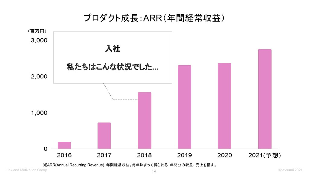 14 プロダクト成長:ARR(年間経常収益) ※ARR(Annual Recurring R...