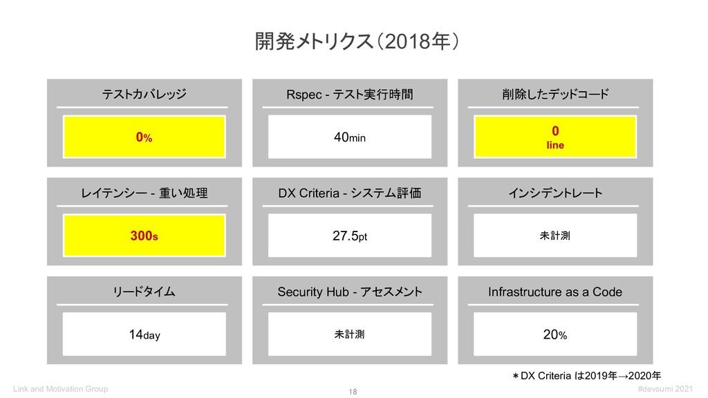18 開発メトリクス(2018年) *DX Criteria は2019年→2020年 テス...