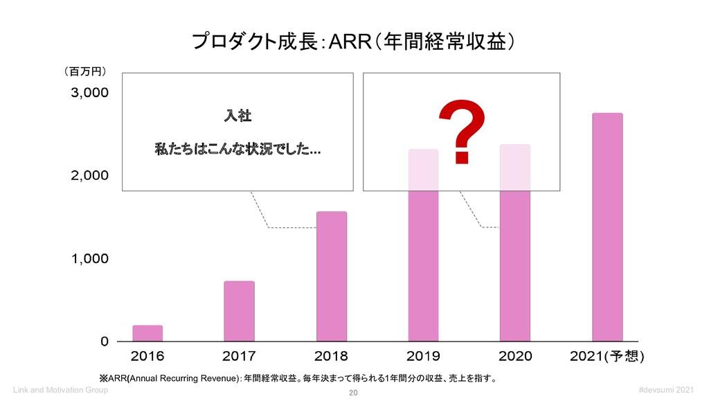 20 プロダクト成長:ARR(年間経常収益) ※ARR(Annual Recurring R...