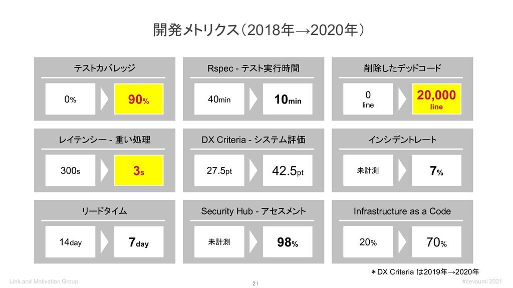 21 開発メトリクス(2018年→2020年) *DX Criteria は2019年→20...