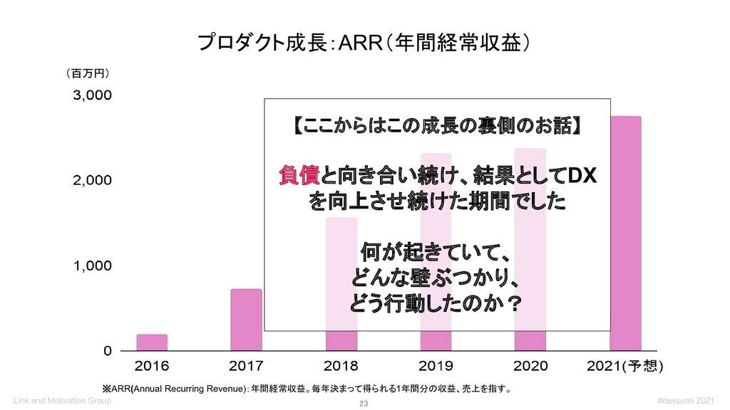 23 プロダクト成長:ARR(年間経常収益) ※ARR(Annual Recurring R...