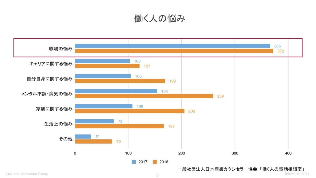 6 一般社団法人日本産業カウンセラー協会 「働く人の電話相談室」 働く人の悩み #devsu...