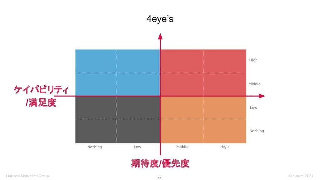 72 4eye's 期待度/優先度 ケイパビリティ /満足度 #devsumi 2021 L...