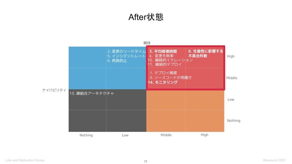 75 After状態 #devsumi 2021 Link and Motivation G...