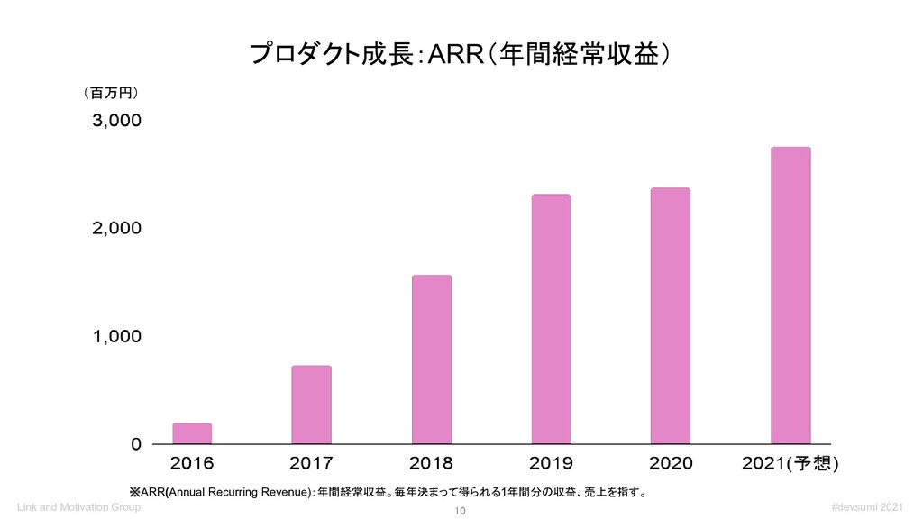 10 プロダクト成長:ARR(年間経常収益) (百万円) ※ARR(Annual Recur...