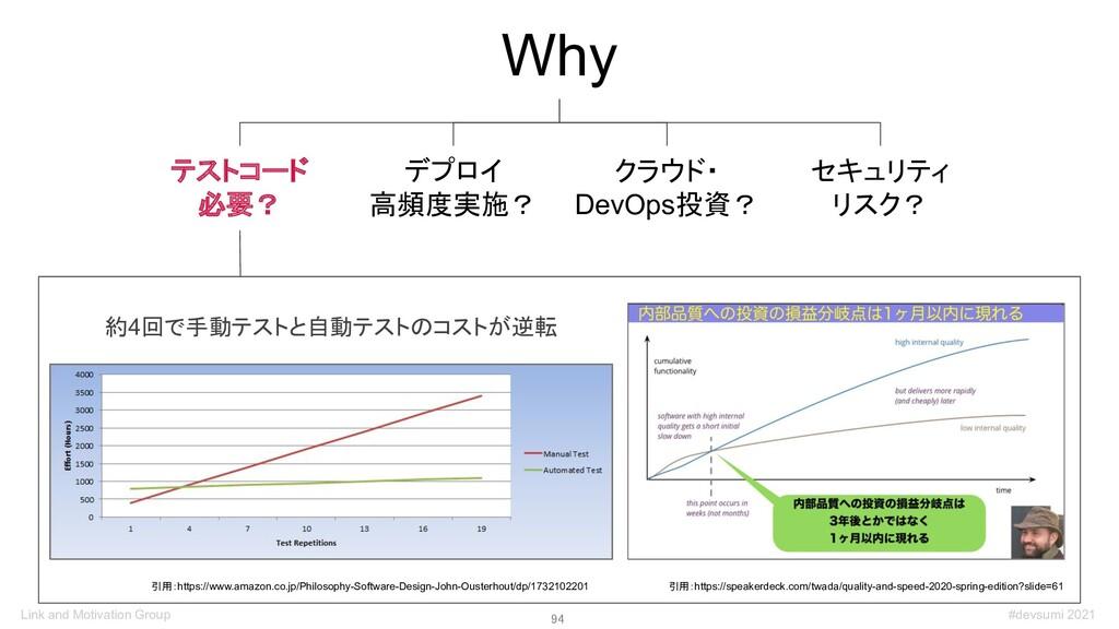94 Why デプロイ 高頻度実施? テストコード 必要? クラウド・ DevOps投資? ...