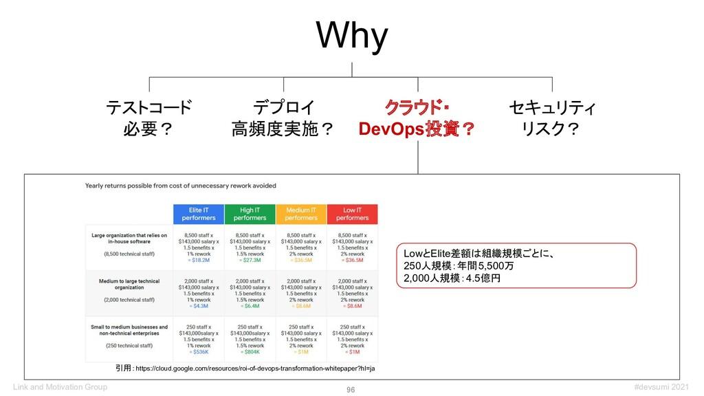96 Why デプロイ 高頻度実施? テストコード 必要? クラウド・ DevOps投資? ...