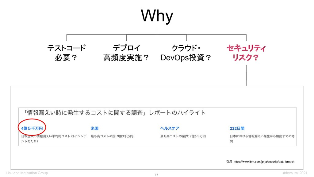 97 Why デプロイ 高頻度実施? テストコード 必要? クラウド・ DevOps投資? ...