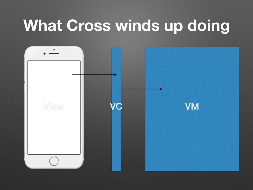 VC VM View What Cross winds up doing