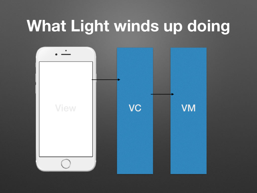VC VM View What Light winds up doing